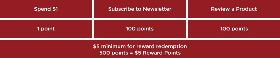 $1 = 1 point, Subscribing to newsletter = 100 points, reviewing a product = 100 points.$5 minimum for point redemption. 500 points = $5 reward points